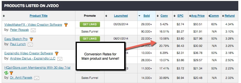 JVZoo Affiliate Product Conversion Rates