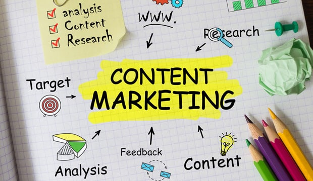 Content Marketing Online Business Model