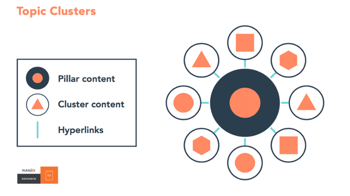 Topic Clusters - The next generation of SEO for your blog.